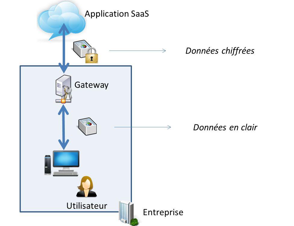 Principe de fonctionnement d'un Cloud Security Gateway interne.