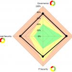 Resultat-DfB-Comparaison