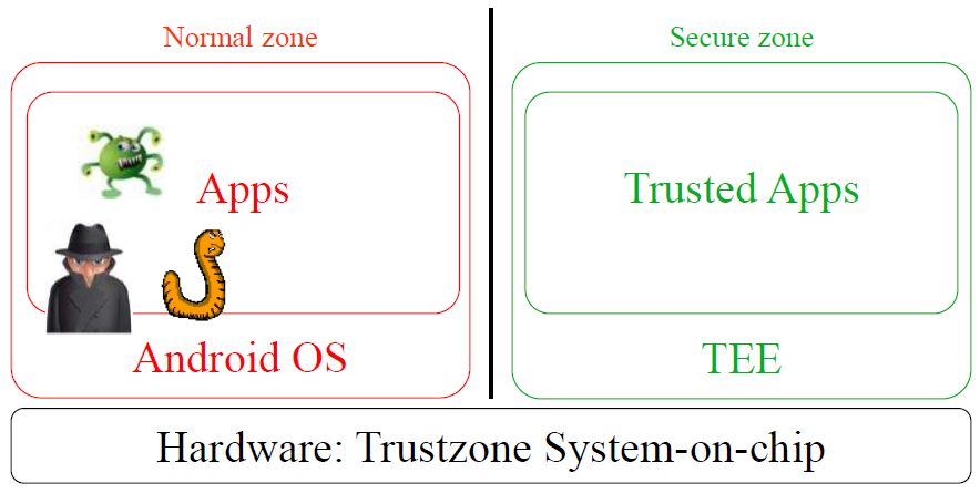 Trusted Execution Environment (TEE)