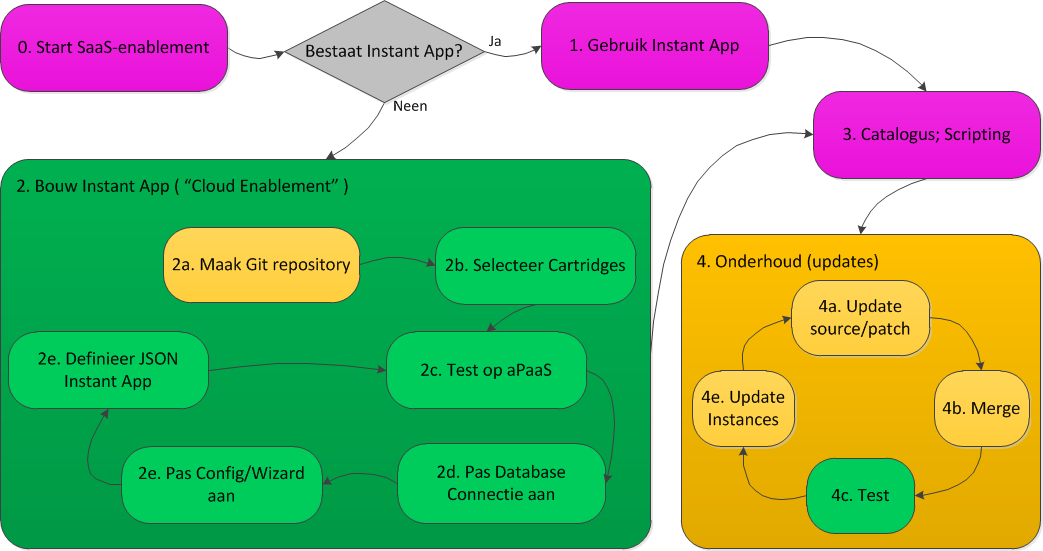workflow instance as a service
