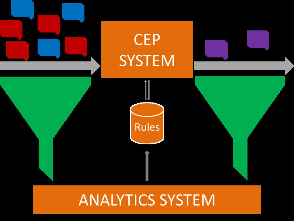 """Complex Event Processing: patronen van eenvoudige Events worden herkend op basis van regel en leiden tot """"complexe Events"""". Alle Events samen kunnen via Analytics leiden tot de juiste regels voor patroonherkenning."""