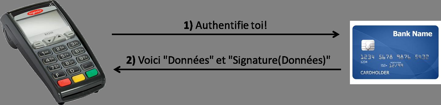 Protocole-CB