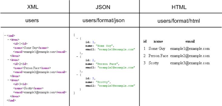 Voorbeeld van de output van een REST service, wanneer een lijst van users wordt opgevraagd, in drie mogelijke formaten: xml, json en html