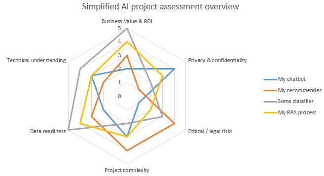 AI project assessment summarized in a radar chart