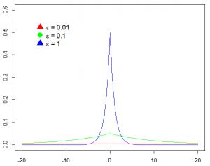 Laplace kanserverdelingen met verschuivingen 0 en verschillende schalen