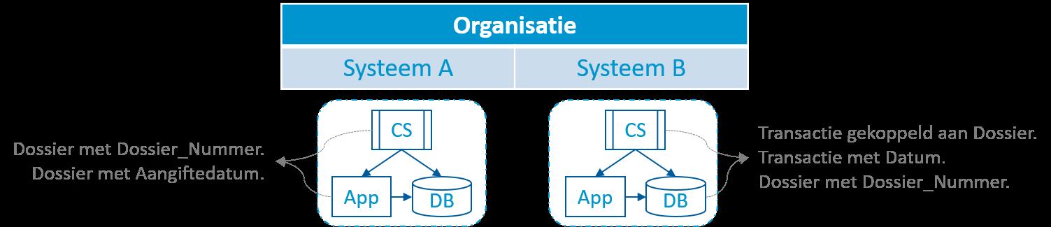 Twee systemen met gedeelde concepten