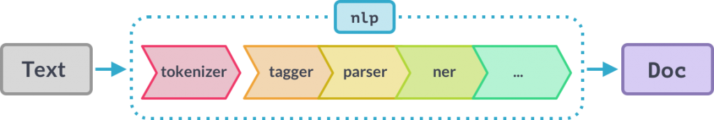 The SpaCy NLP pipeline.