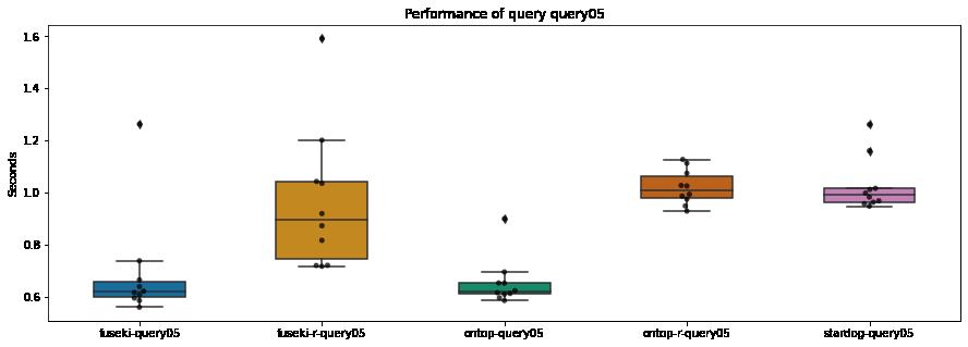 Resultaten query-5
