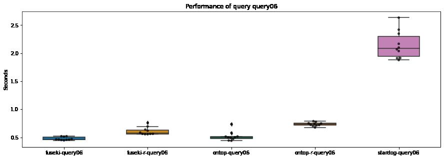 Resultaten query-6