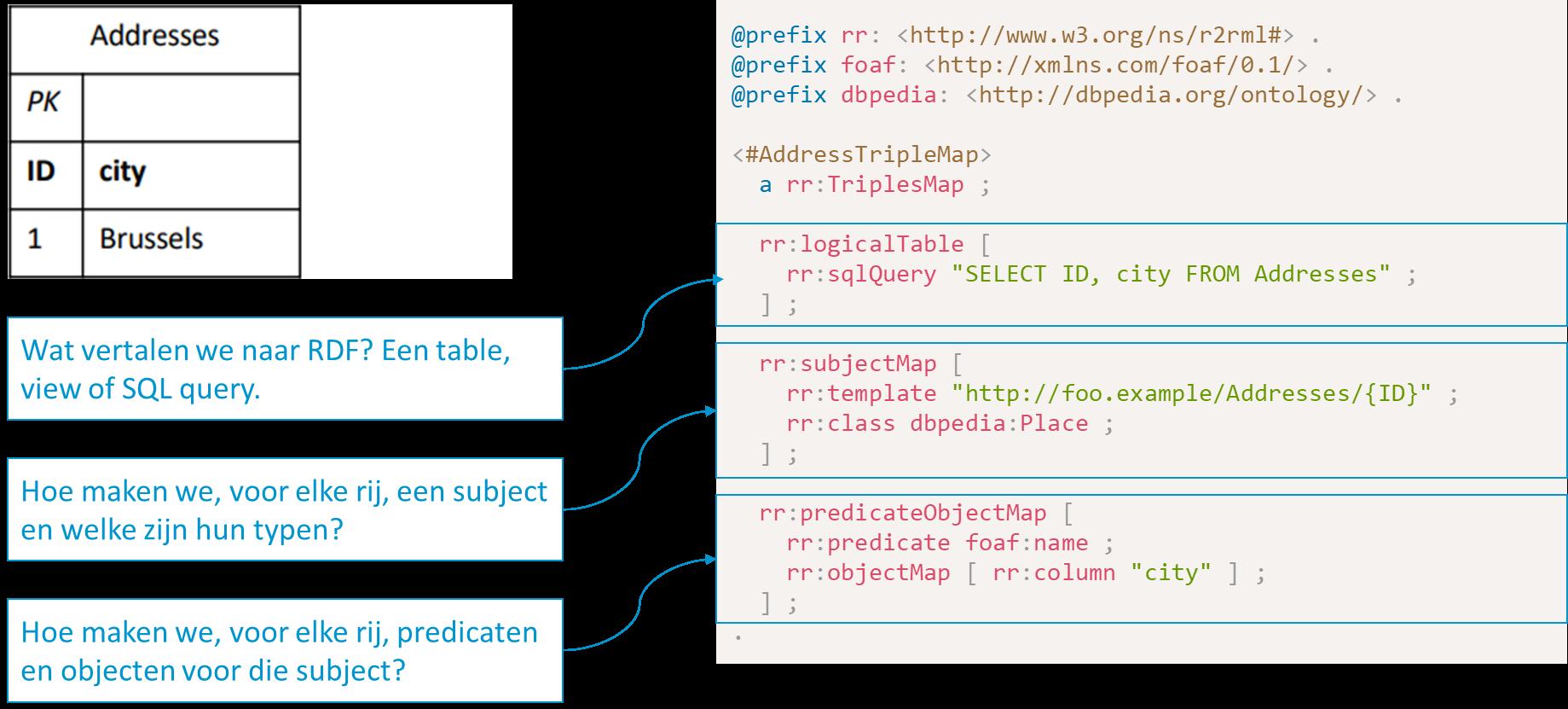 De R2RML mapping voor de tabel Addresses