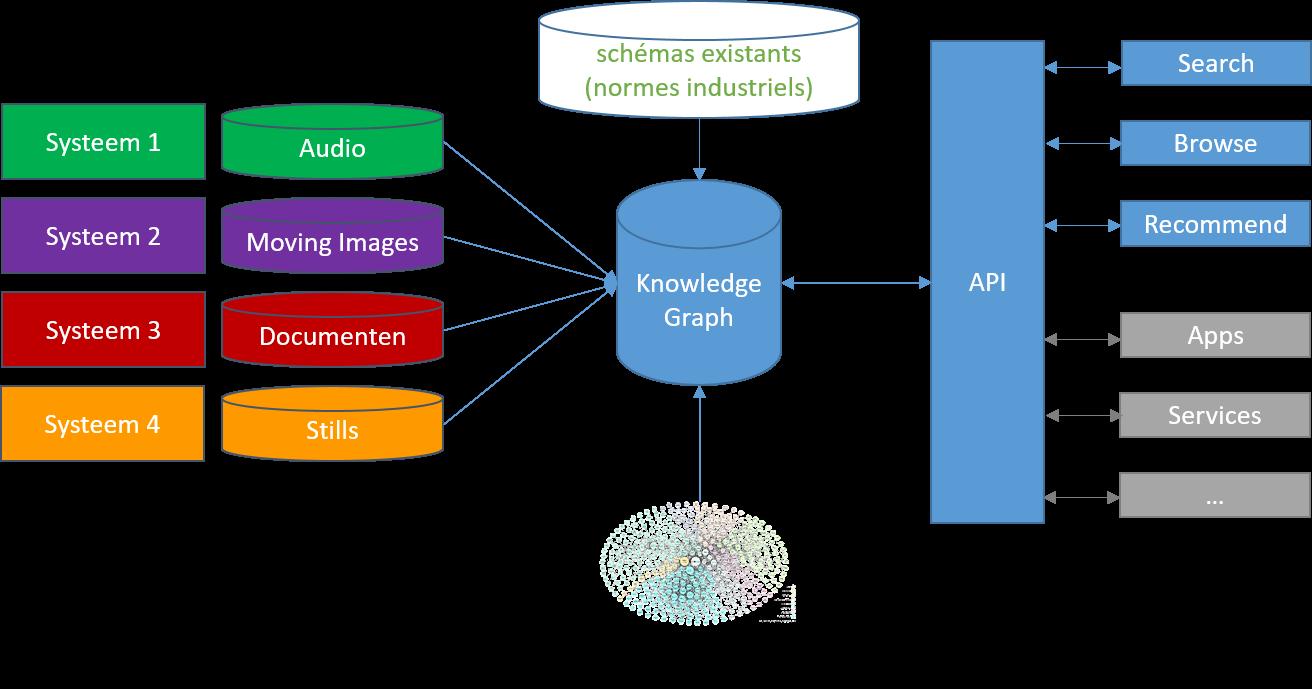 Le projet de graphe de connaissances de RTÉ