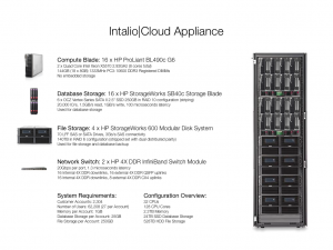 Intalio Cloud Appliance // hardware specifications