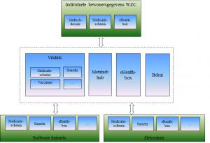 blog BA - processen - schema
