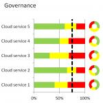 Resultat-governance