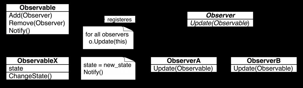 ObserverPattern
