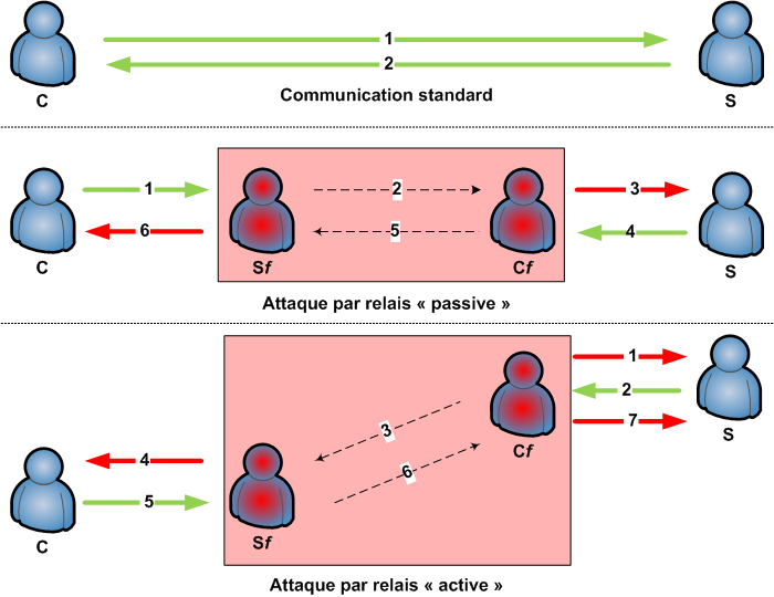 Schémas de principe d'une attaque par relais (Image: Nanton (Own work) [GNU Free Documentation License], via Wikimedia Commons)