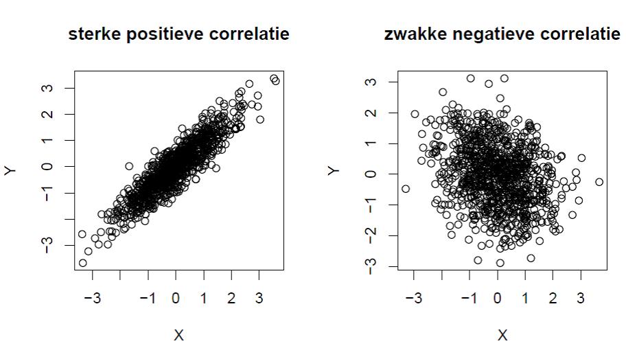 correlatie