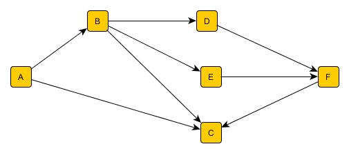 En Cypher (dont la syntaxe a été brièvement présentée dans notre article  précédent), en supposant que les entreprises soient de type « Company », et  les ... efd96285827
