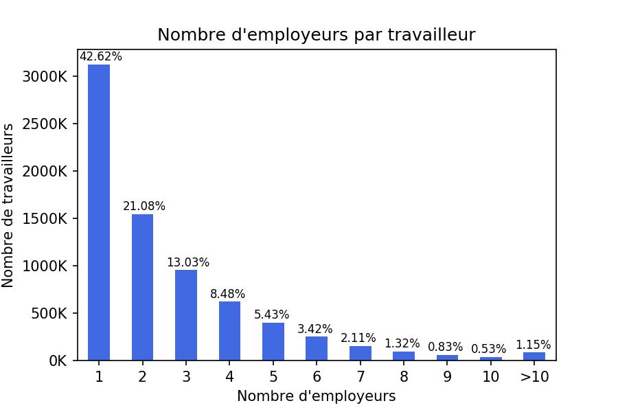 c0f55f11c06 Le marché du travail salarié en Belgique   une analyse réseau ...