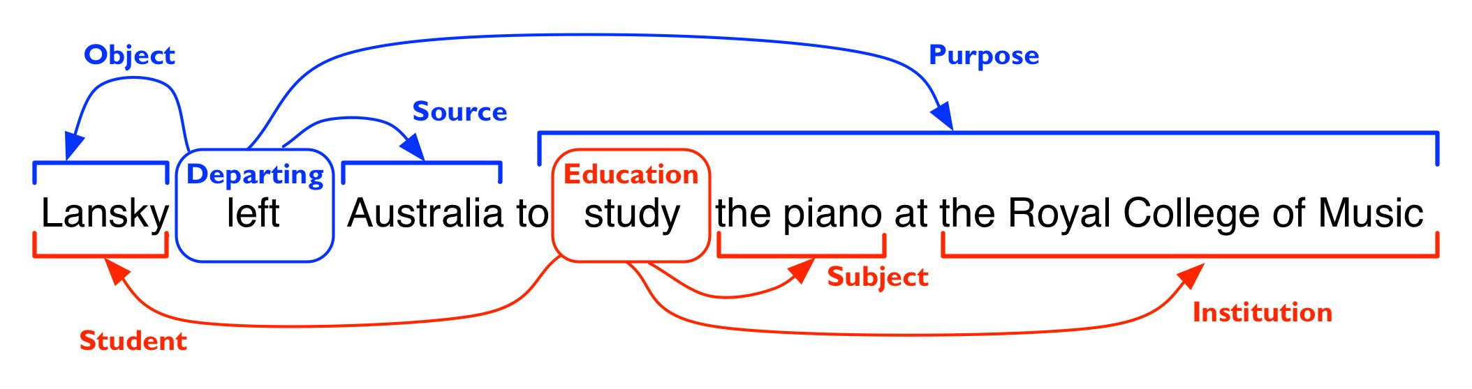 voorbeeld van semantic parsing
