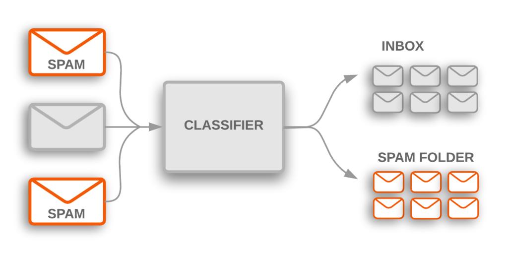 diagram van een spamfilter