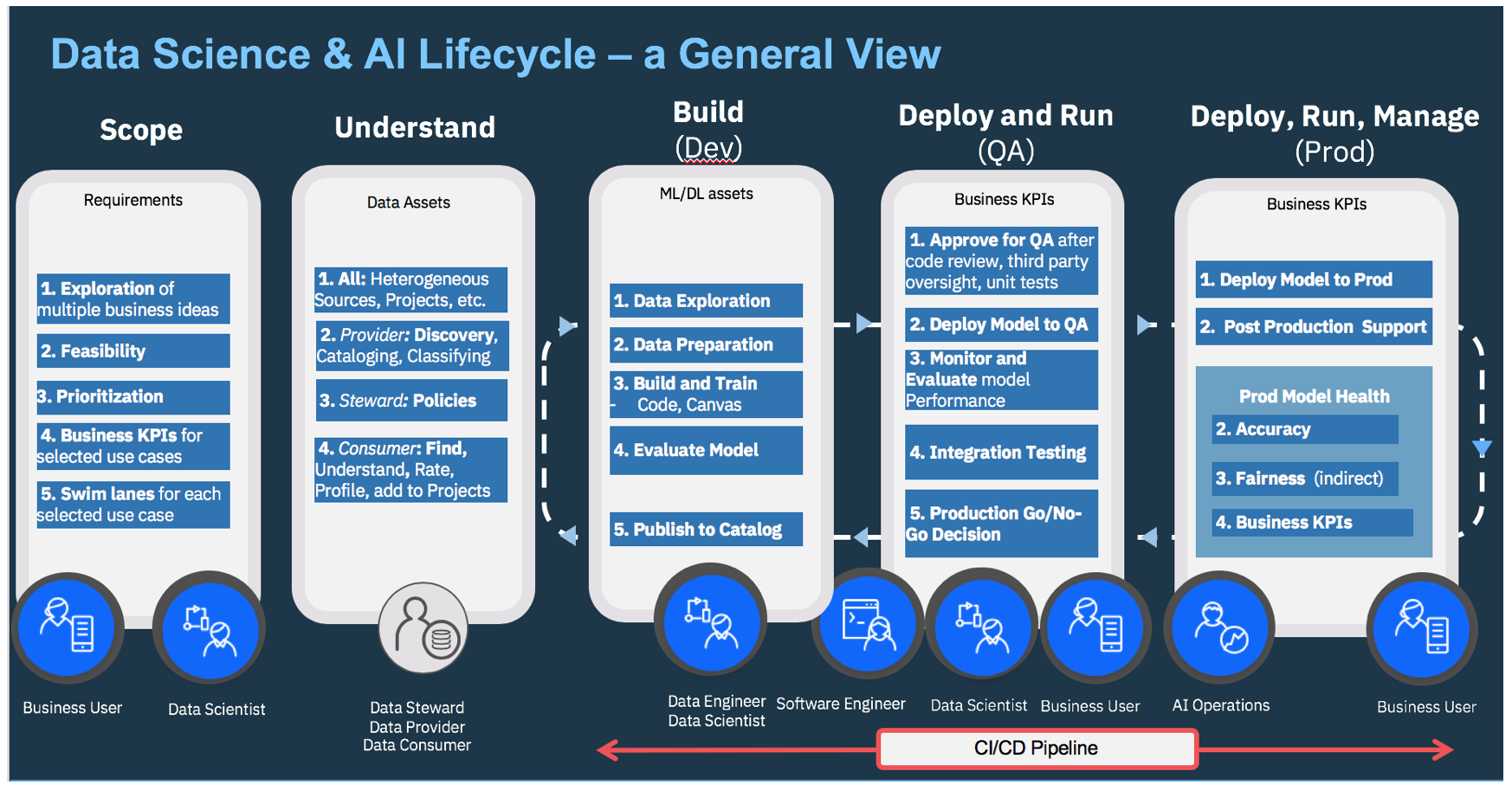 AI project lifecycle
