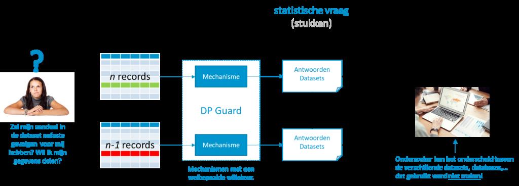 Visuele representatie Differential Privacy