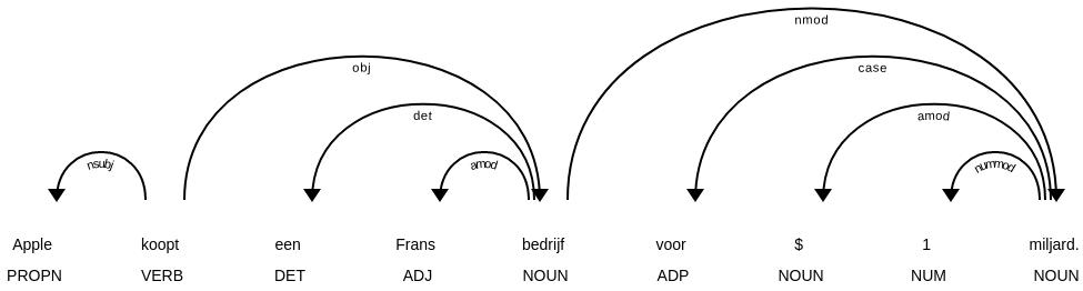 Natural Language Processing in het Nederlands