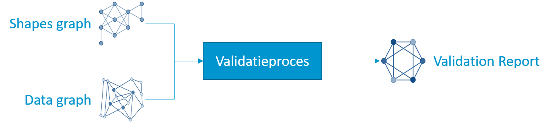SHACL validatieproces