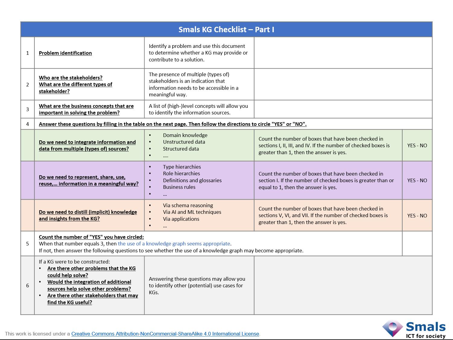 Part I of the Smals KG Checklist.