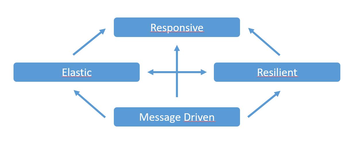 Reactive: het Akka framework